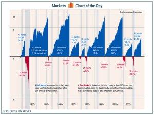 cotd-bull-markets