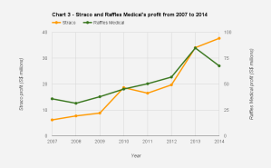 Chart-3-Straco-and-Raffles-Medicals-profit-from-2007-to-2014