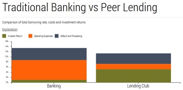 Peer-lending-vs-banks