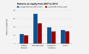 Returns-on-equity-for-Raffles-Medical-Silverlake-Axis-Kingsmen-Creatives-and-Vicom