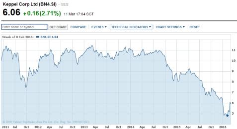 Keppel Chart.jpg