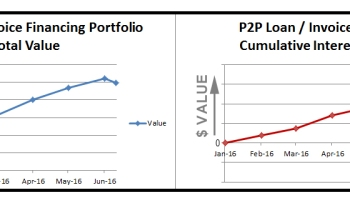 PP Loan Invoice Financing Portfolio Update A Pen Quotes - Invoice loans