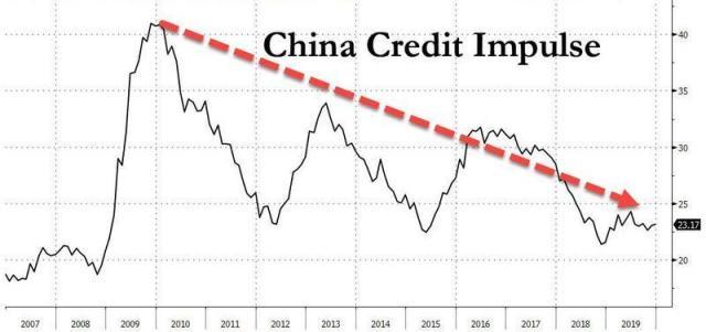 china credit impulse feb 2020_0